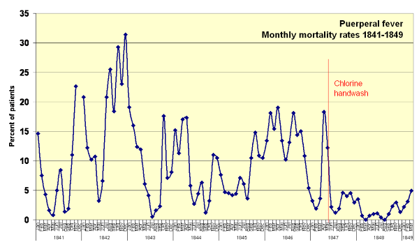 Puerperal Fever Monthly Mortality Rates